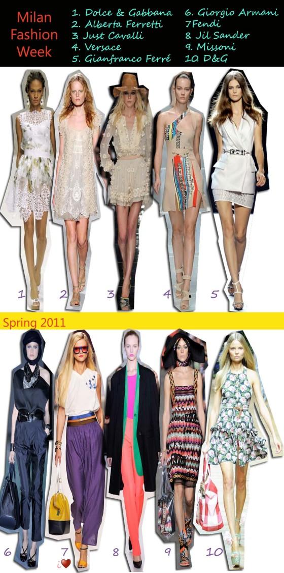 a2e42aeecfe Milan Fashion Week – Spring 2011